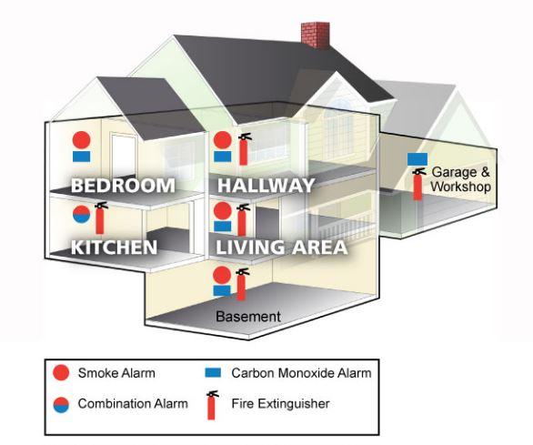 Importance Of Carbon Monoxide Detector Placement Air Dynamics Hvac