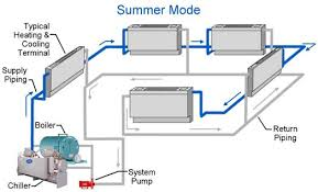 Air Dynamics | Chiller Boiler System